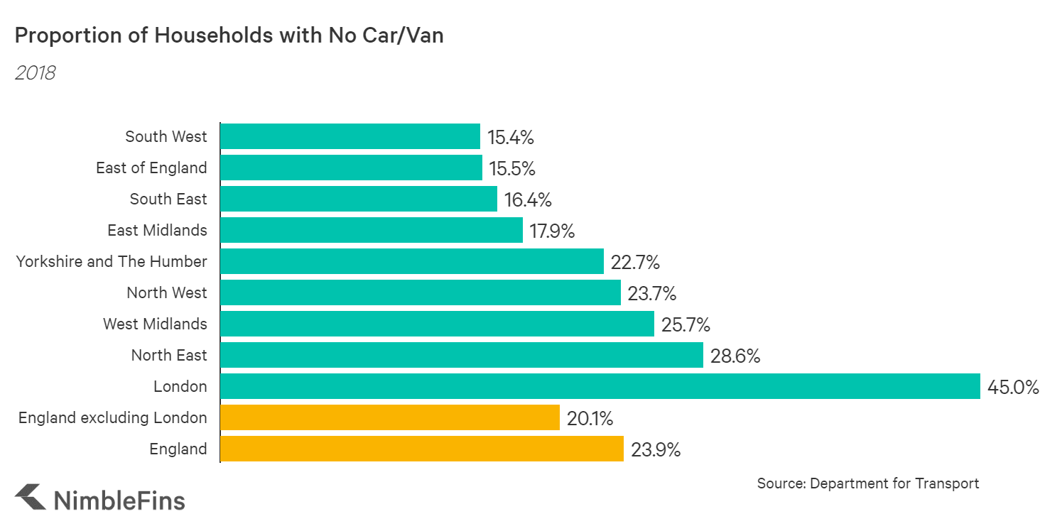 Chart showing the households in England with no car