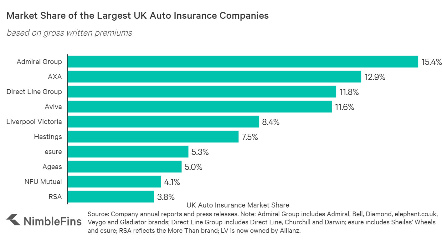 chart showing the top 10 largest car insurance companies in the UK