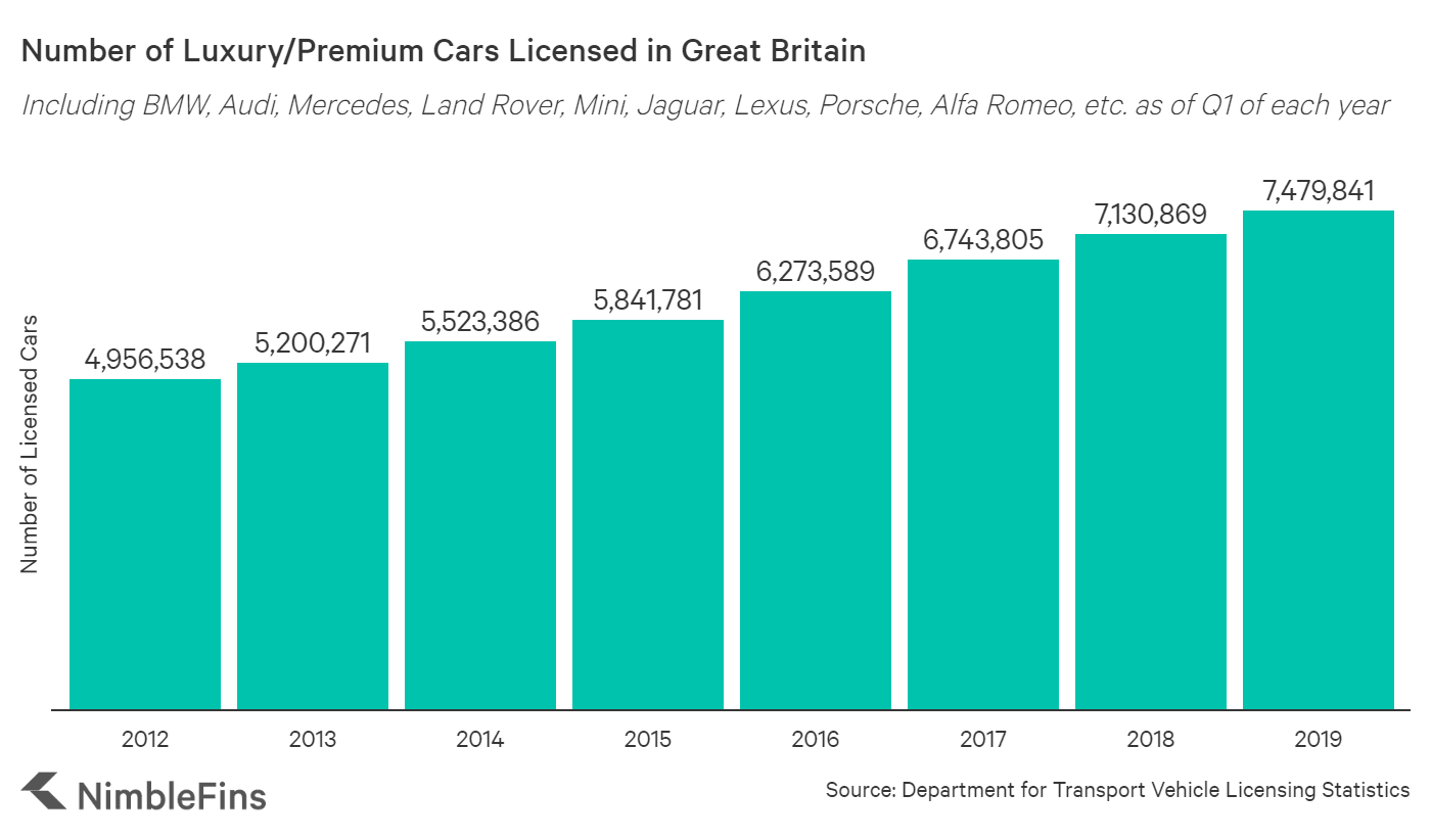 Chart showing the number of luxury/premium cars in Great Britain