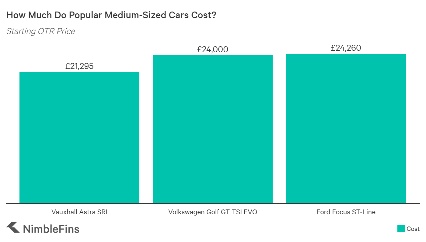 chart showing the starting OTR prices for Vauxhall Astra SRI, Ford Focus ST-Line and Volkswagen Golf R TSI 4MOTION
