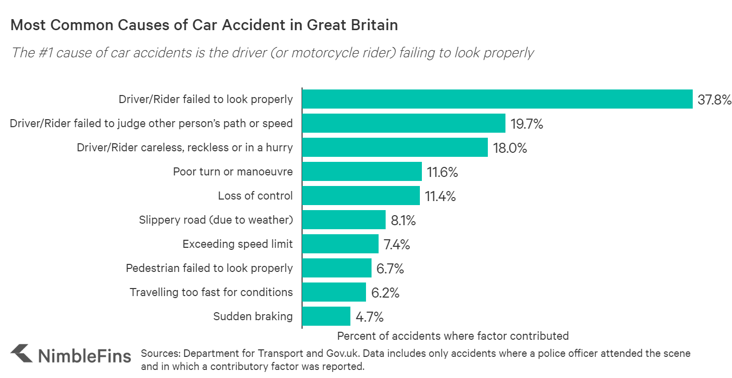 chart showing the most common causes of car accidents in Great Britain