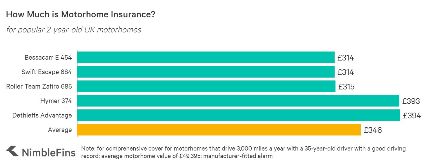 Motorhome insurance costs UK