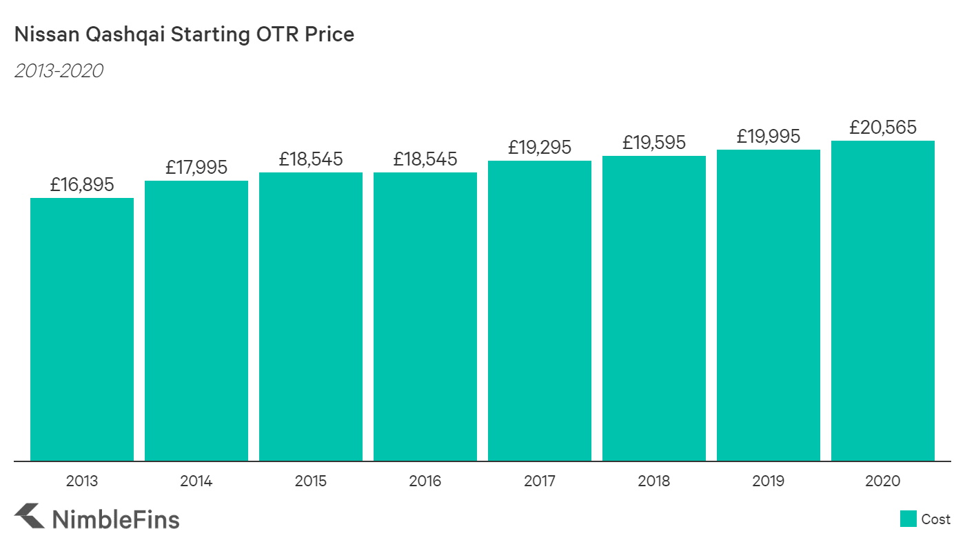 chart showing the average UK OTR cost of nissan qashqai from 2013-2020