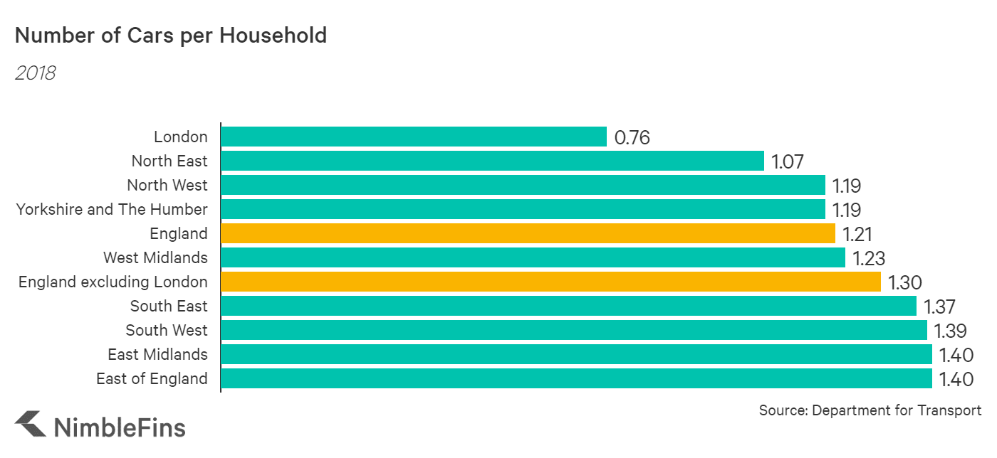 Chart showing the number of cars English households by area 2018