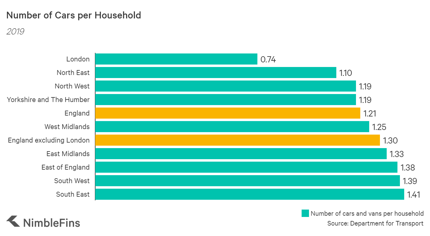 Chart showing the number of cars English households by area 2019