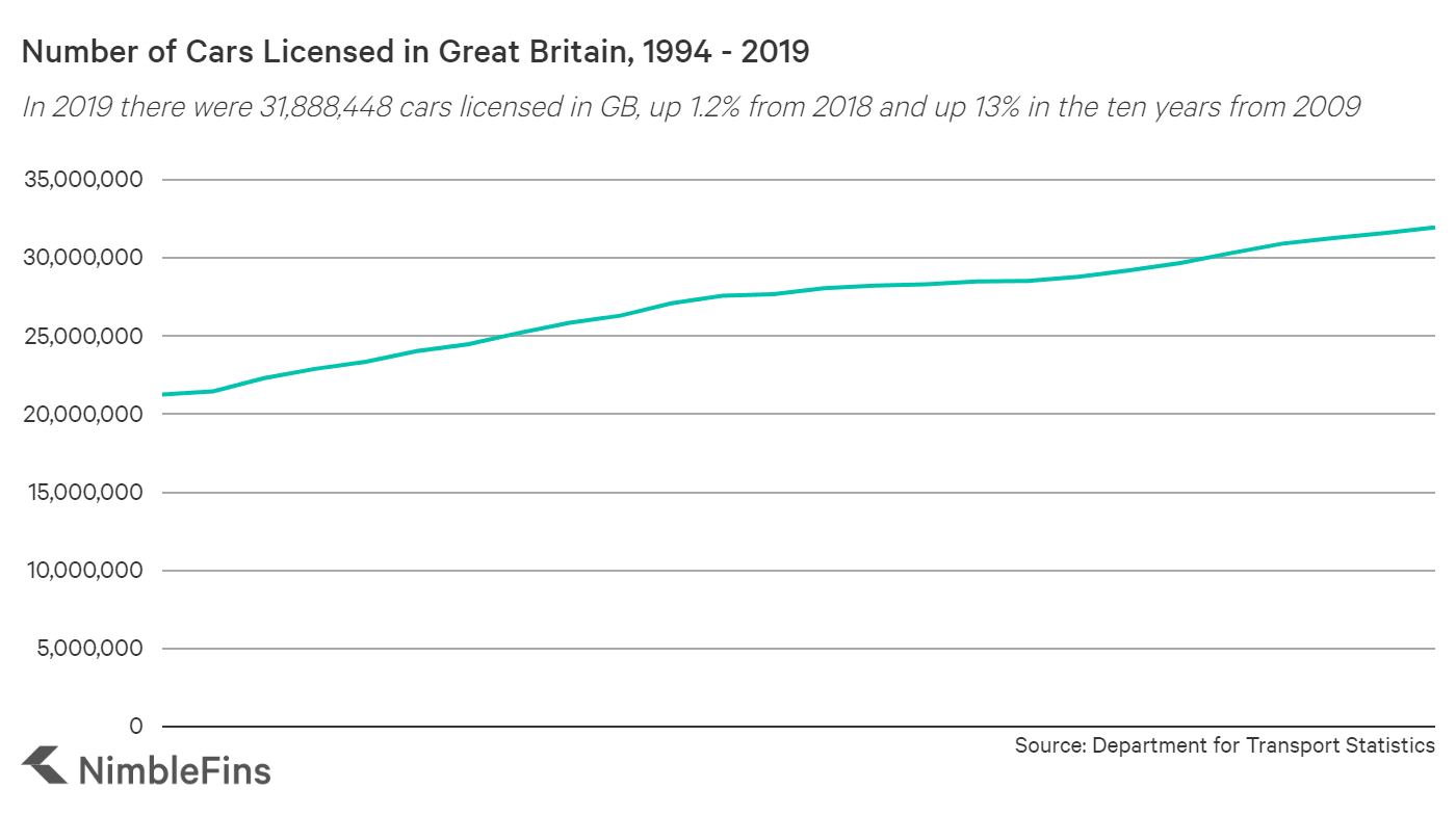 Chart showing the number of cars in Great Britain 1994 to 2018