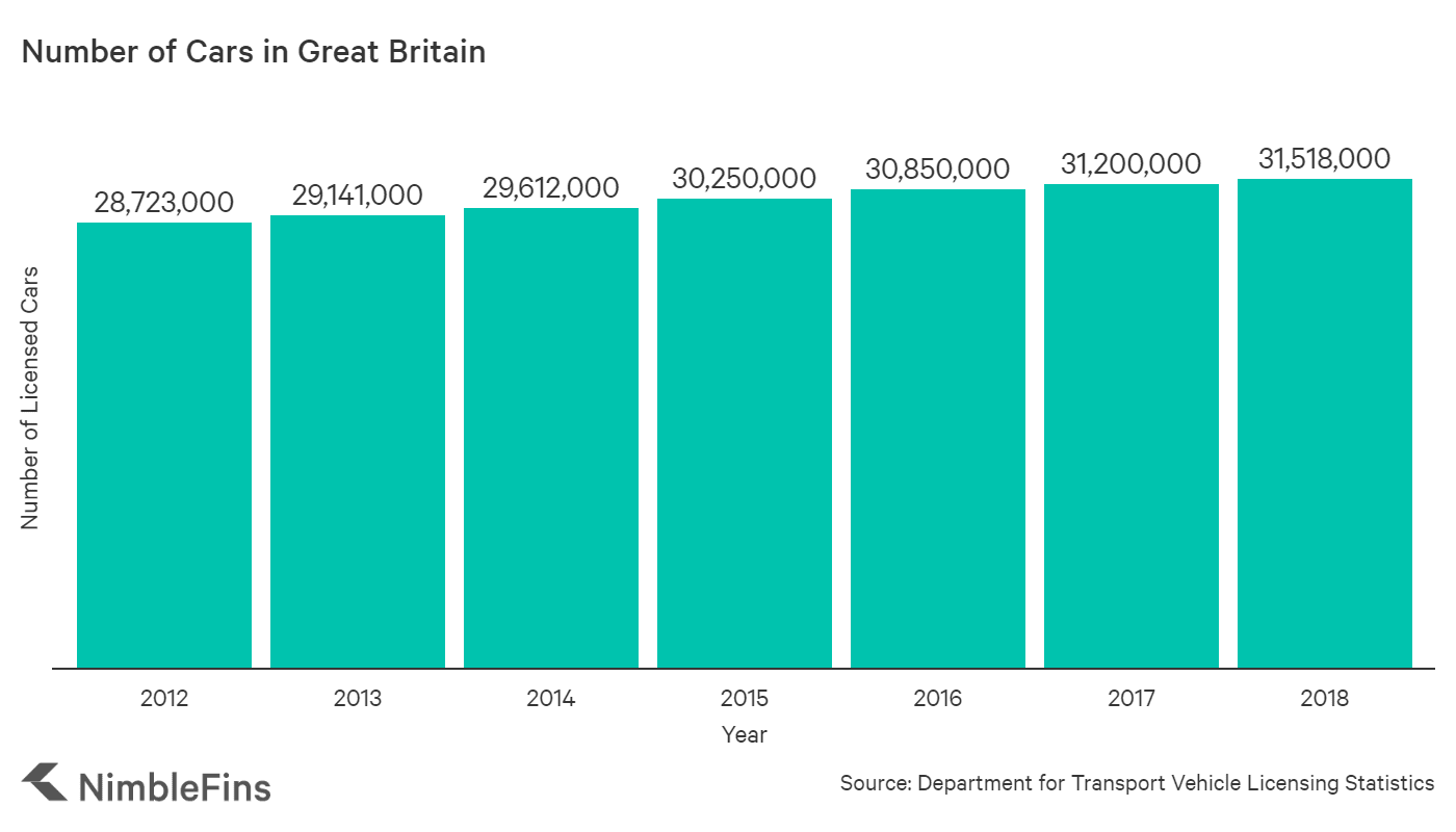 chart showing the number of cars registered in Great Britain between 2012 and 2018