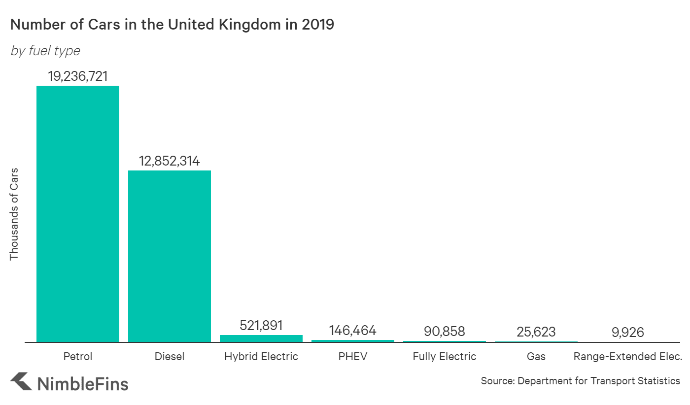 Chart showing the number of cars in the UK by fuel type: petrol, diesel, electric, hybrid, etc.