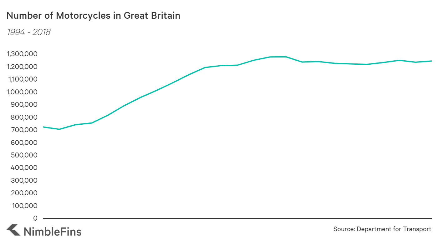 chart showing the number of registered motorbikes in Great Britain