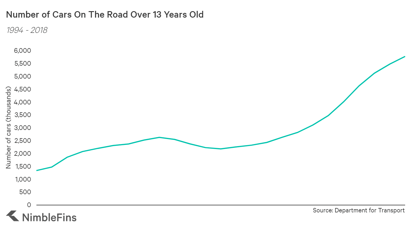 chart showing the number of older cars aged 13 or over on the road in Great Britain