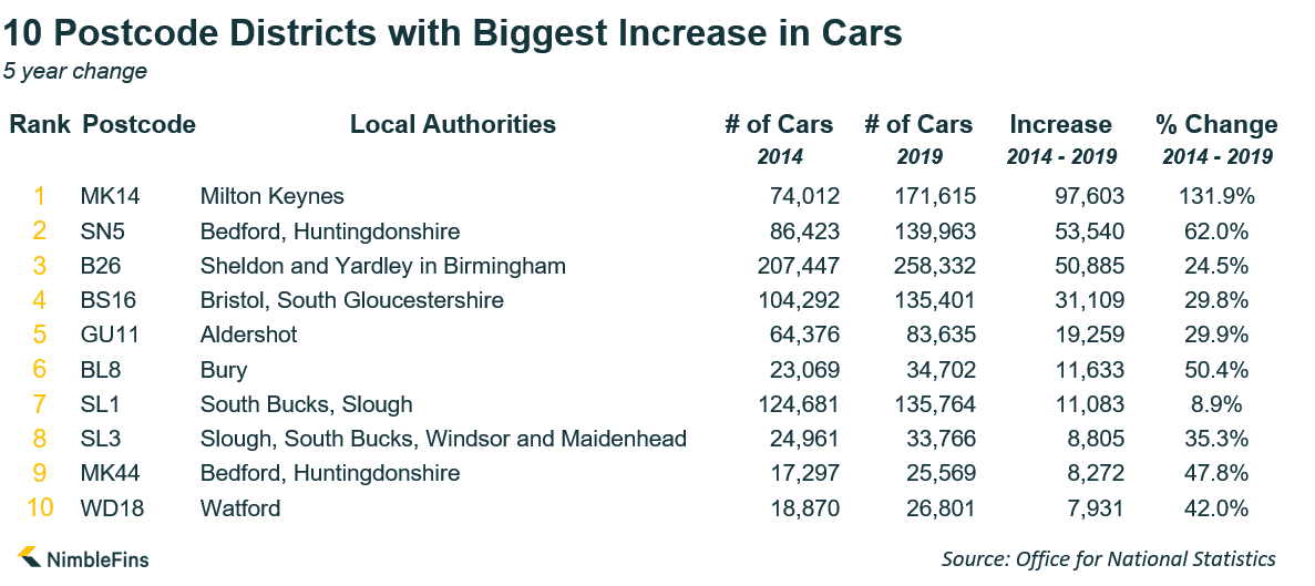 table showing areas with biggest increase in number of cars