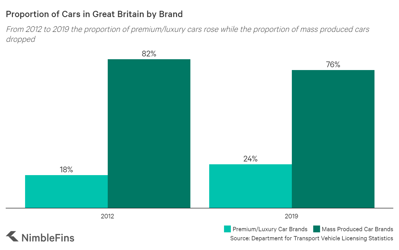 chart showing the proportion of high and and mid-low end cars registered in Great Britain between 2012 and 2018