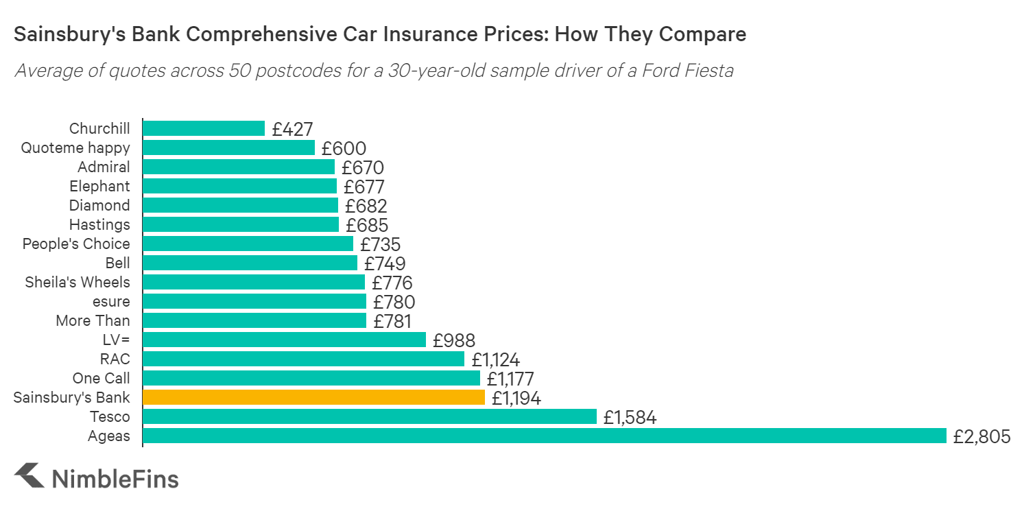 chart showing a cost comparison of Sainsbury's Bank car insurance to Bell, Hastings, Quotemehappy, Hastings Smart Miles, Admiral Little Box, Churchill, LV= and others