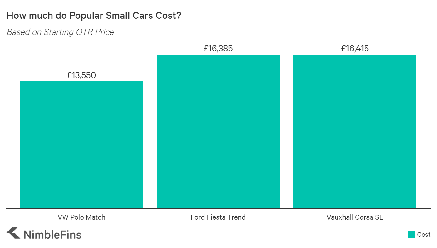 chart showing the starting OTR prices for Ford Fiesta SE Evo, Vauxhall Corsa ST-Line Turbo and VW Polo Griffin