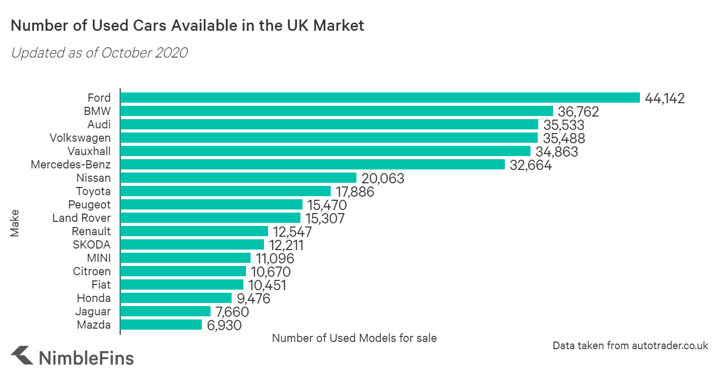 chart showing the number of used vehicles available by make on autotrader