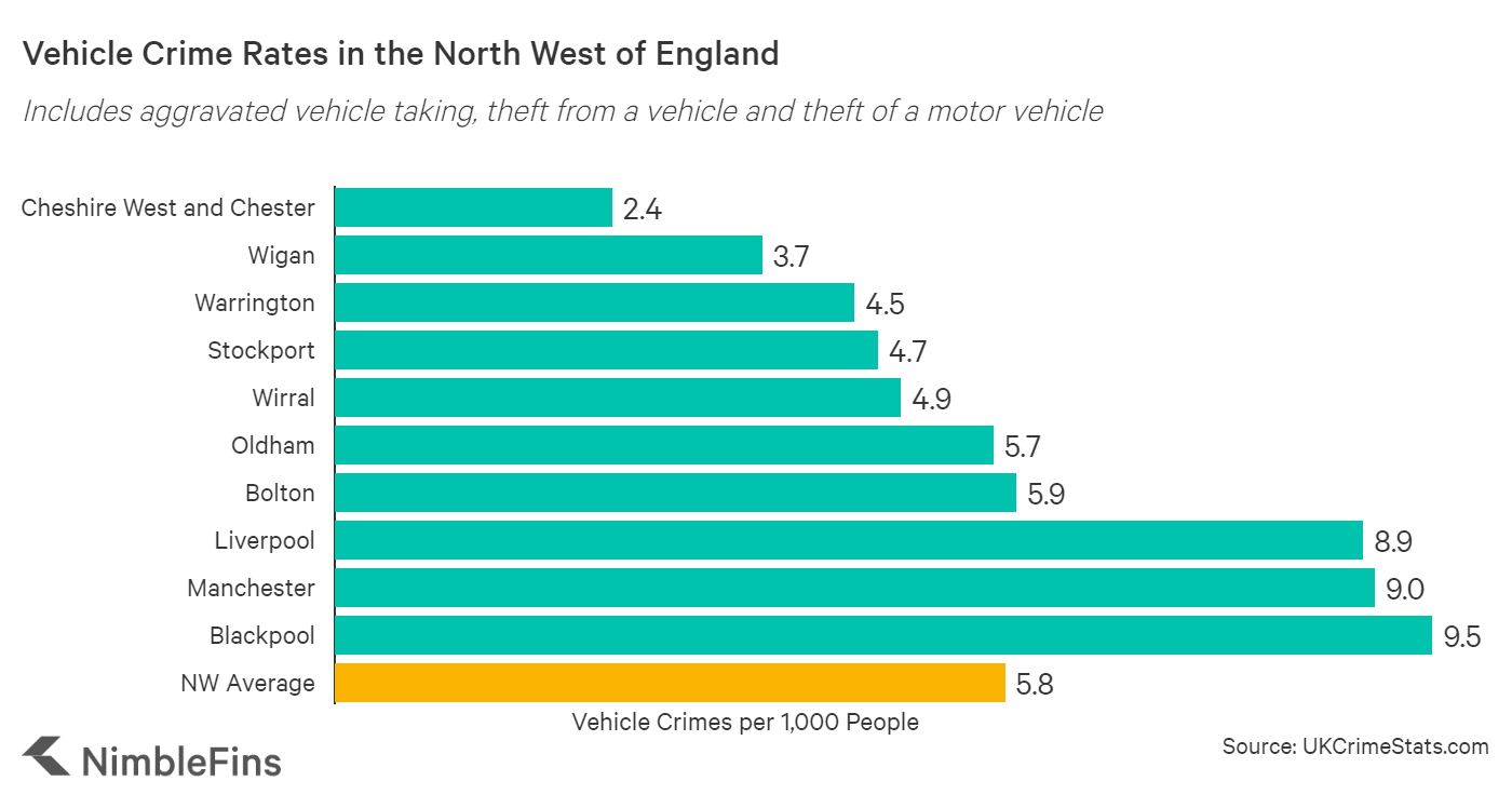 Chart showing vehicle crime rates in North West, England