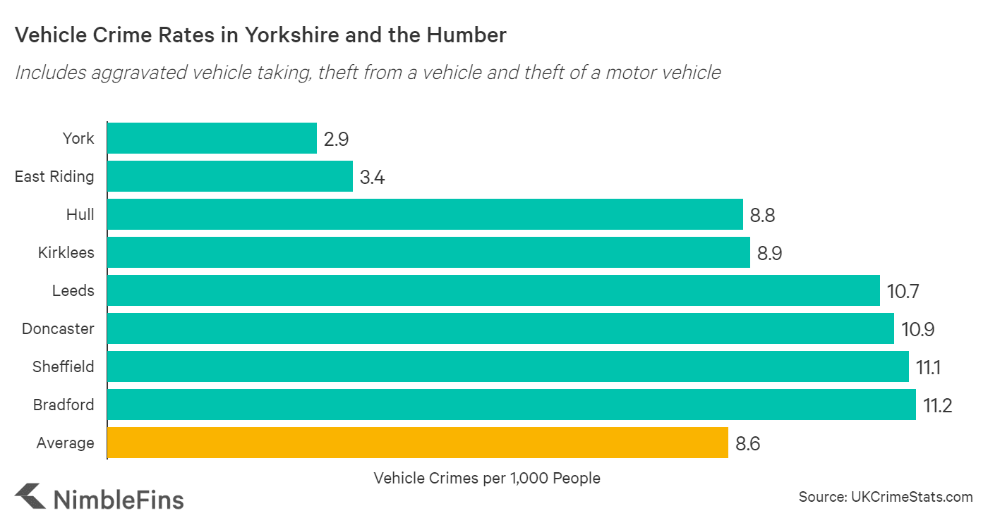 Chart showing vehicle crime rates in North East, England