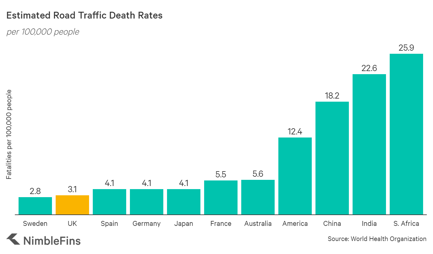 chart showing Road Accident Fatality Rates Around the World per 100,000 people