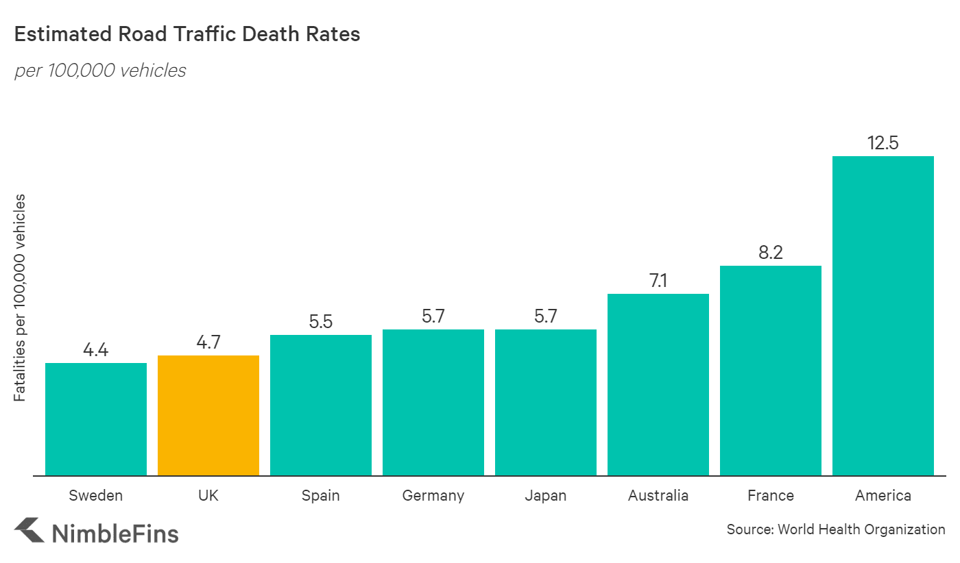chart showing Road Accident Fatality Rates Around the World per 100,000 vehicles