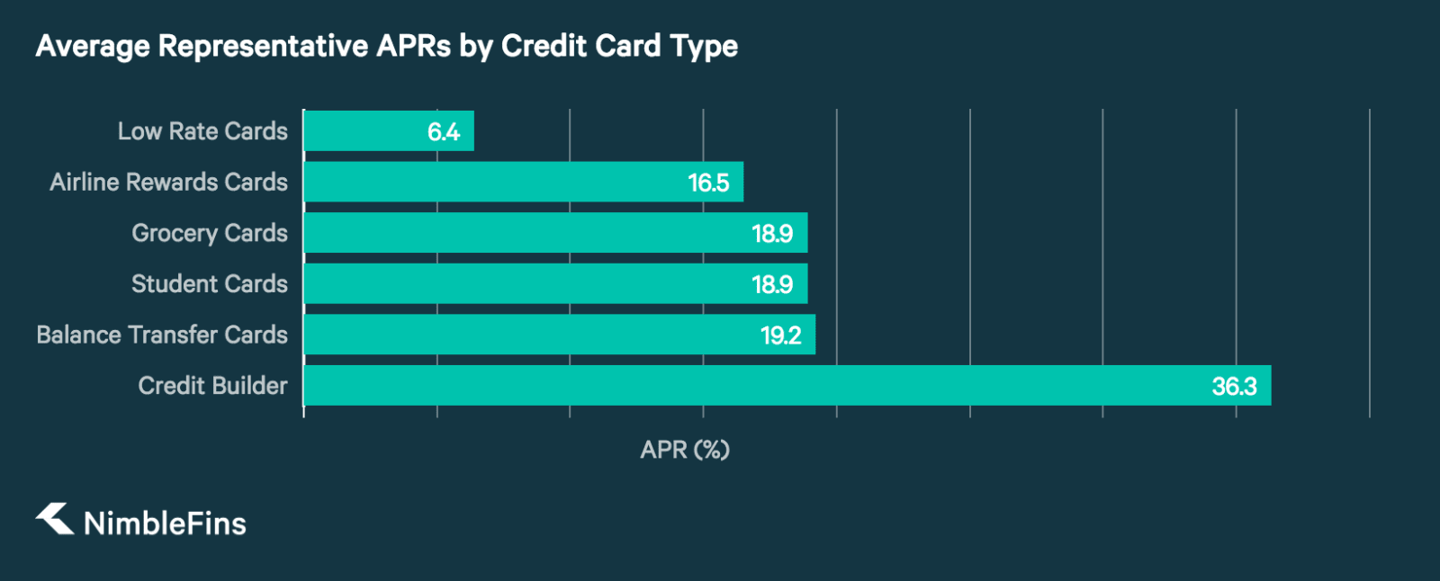 credit card APR for good and bad credit