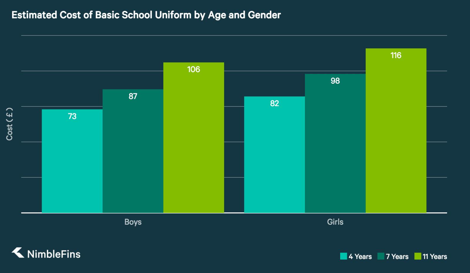 cost of school uniforms vs regular clothes