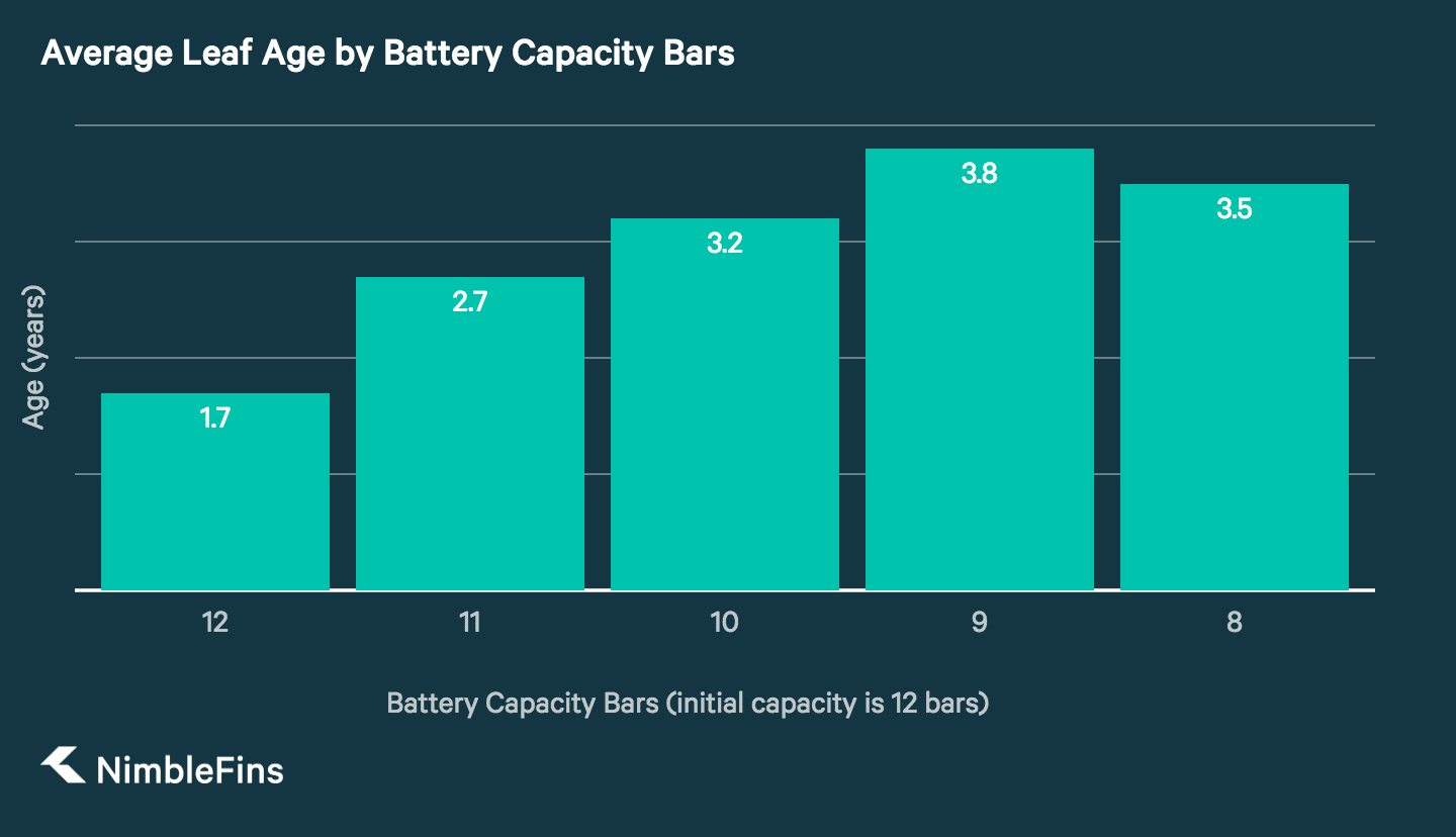 Column Chart Showing Average Age On A Nissan Leaf For Battery Capacity Bars