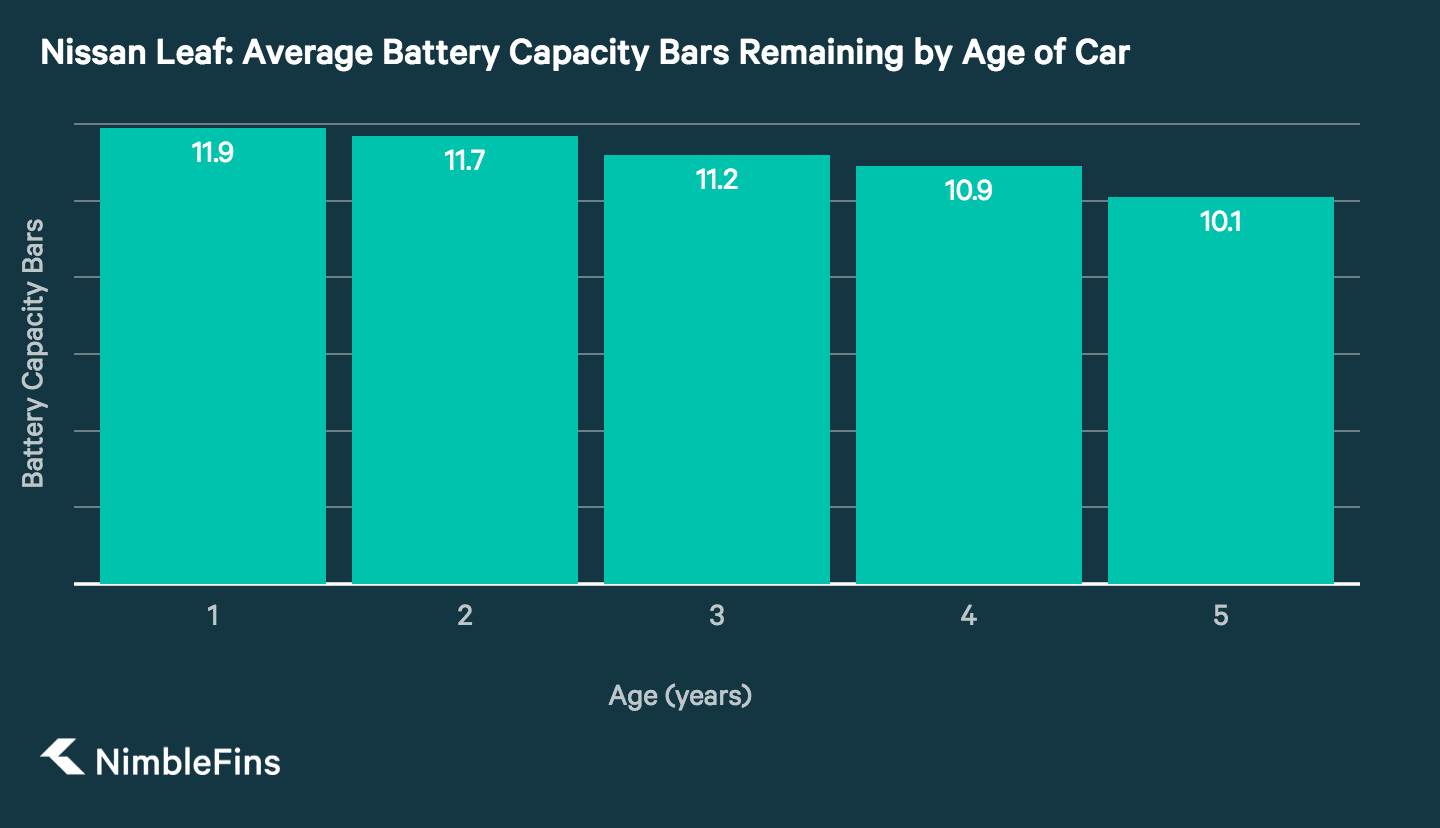 Column Chart Showing Average Battery Capacity Bars On A Nissan Leaf By Age