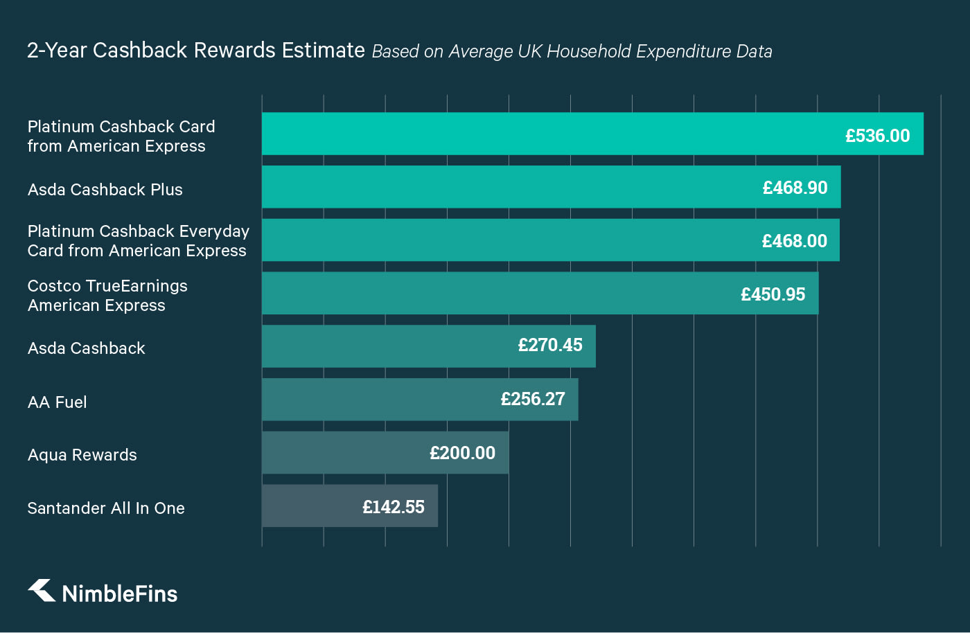 A chart comparing the estimated cashback rewards over 2 years for the best UK cashback credit cards, based on average UK household spending