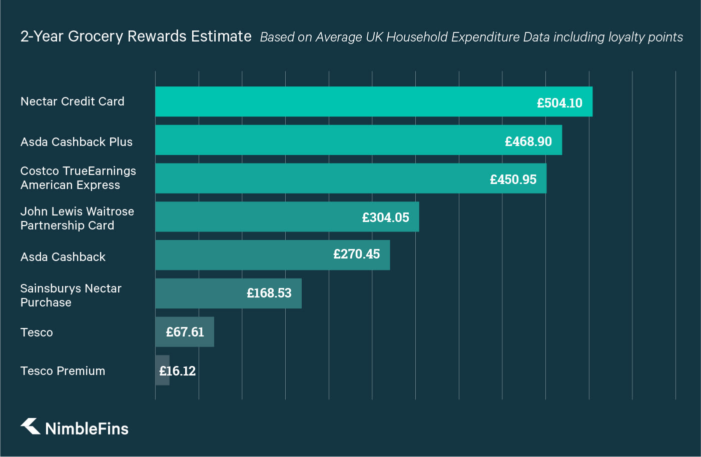 A graph comparing the estimated rewards from the best UK grocery rewards credit cards