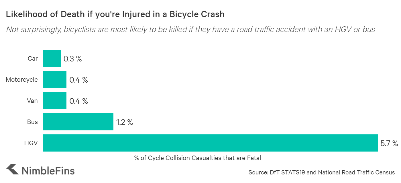 chart showing which vehicles cause the most bicycle casualties