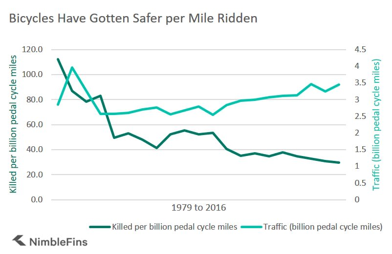 chart showing bicycle deaths per billion miles ridden