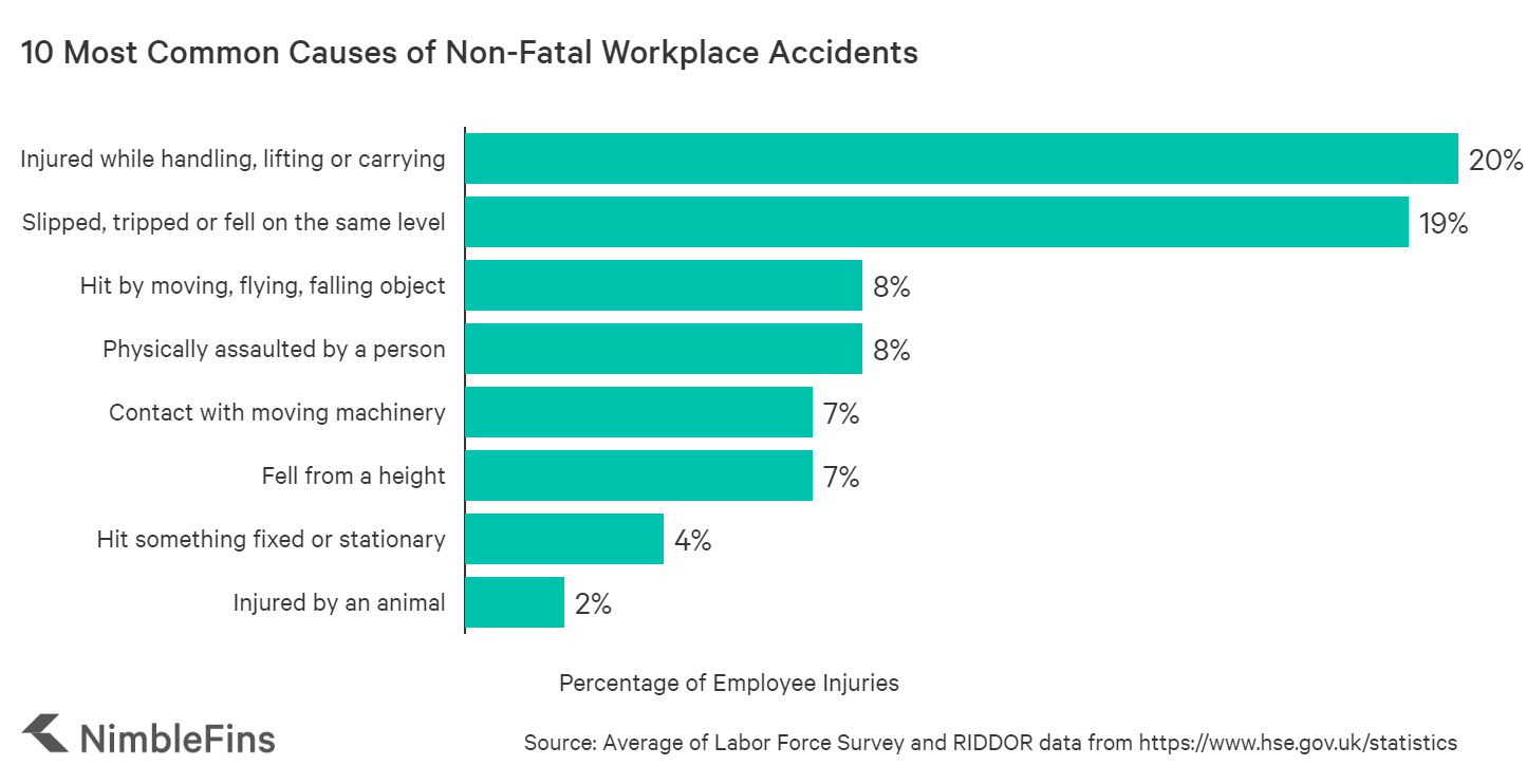Chart showing the 10 most common workplace injuries
