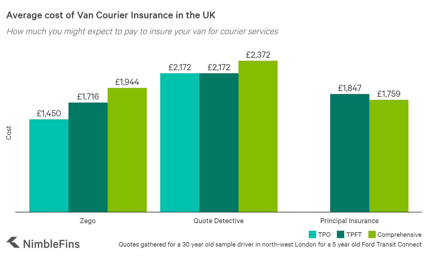 Chart showing the average cost of courier insurance in the UK