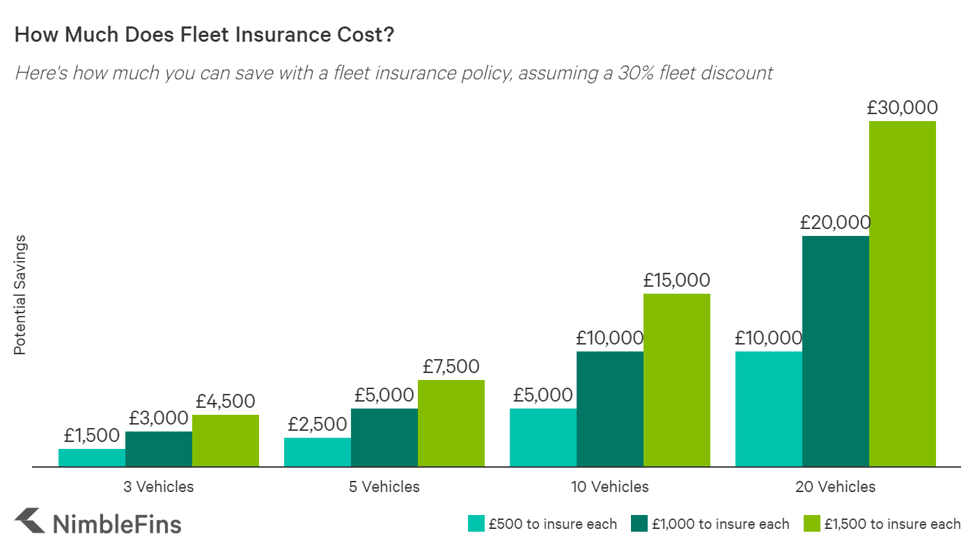 Graph showing cost savings with fleet insurance UK