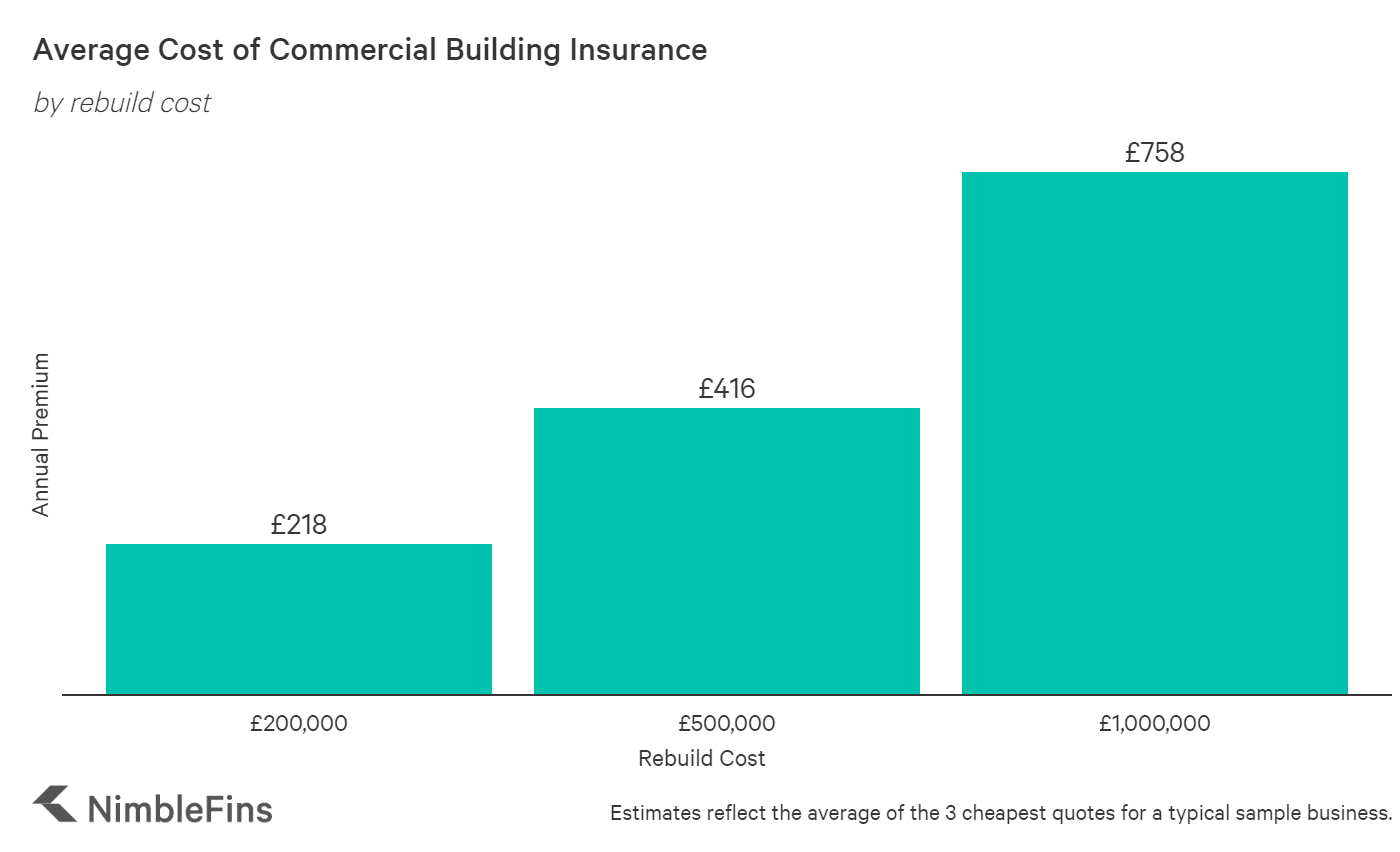 Chart showing the average cost of commercial building insurance in the UK by rebuild cost calculation