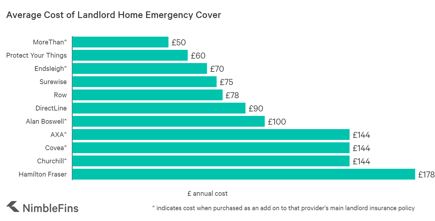 chart comparing costs of landlord home emergency insurance UK