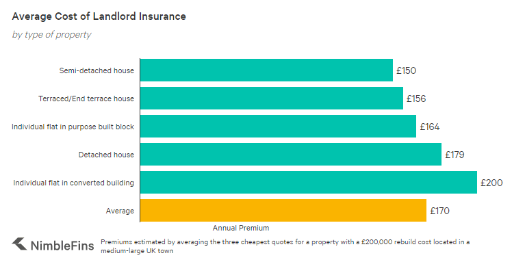 Chart showing the average cost of landlord insurance in the UK by building type