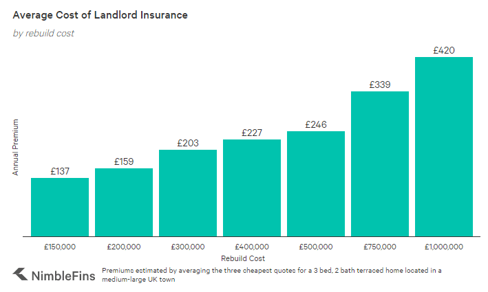 Chart showing the average cost of landlord insurance in the UK by property rebuild value