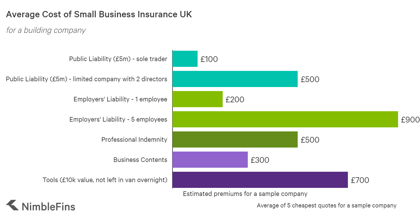 Graph showing the cost of small business insurance in the UK: building company example