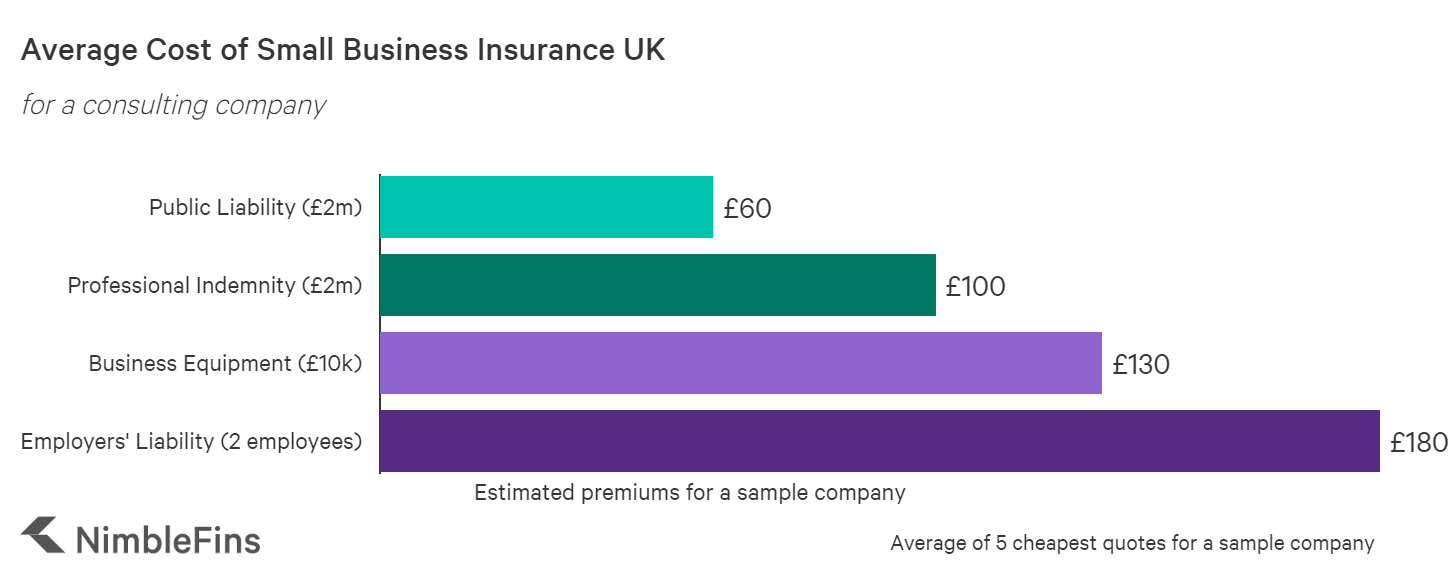 chart showing the average cost of small business insurance in the UK: restaurant example