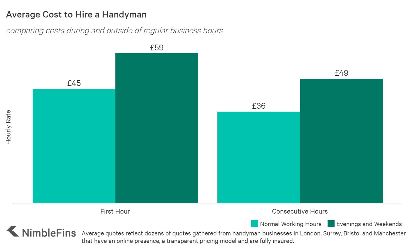 Chart showing the average cost to hire a handyman