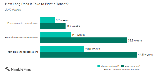 Chart showing how long it takes to evict a tenant in the UK