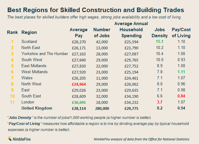 Infographic ranking pay and jobs in Great Britain for Builders