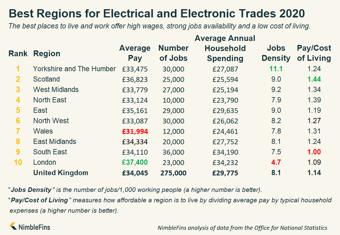 Infographic showing the best regions in Great Britain for Electricians
