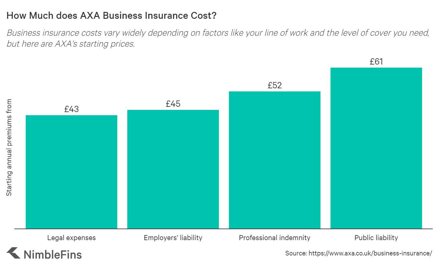 Chart showing starting AXA business insurance costs