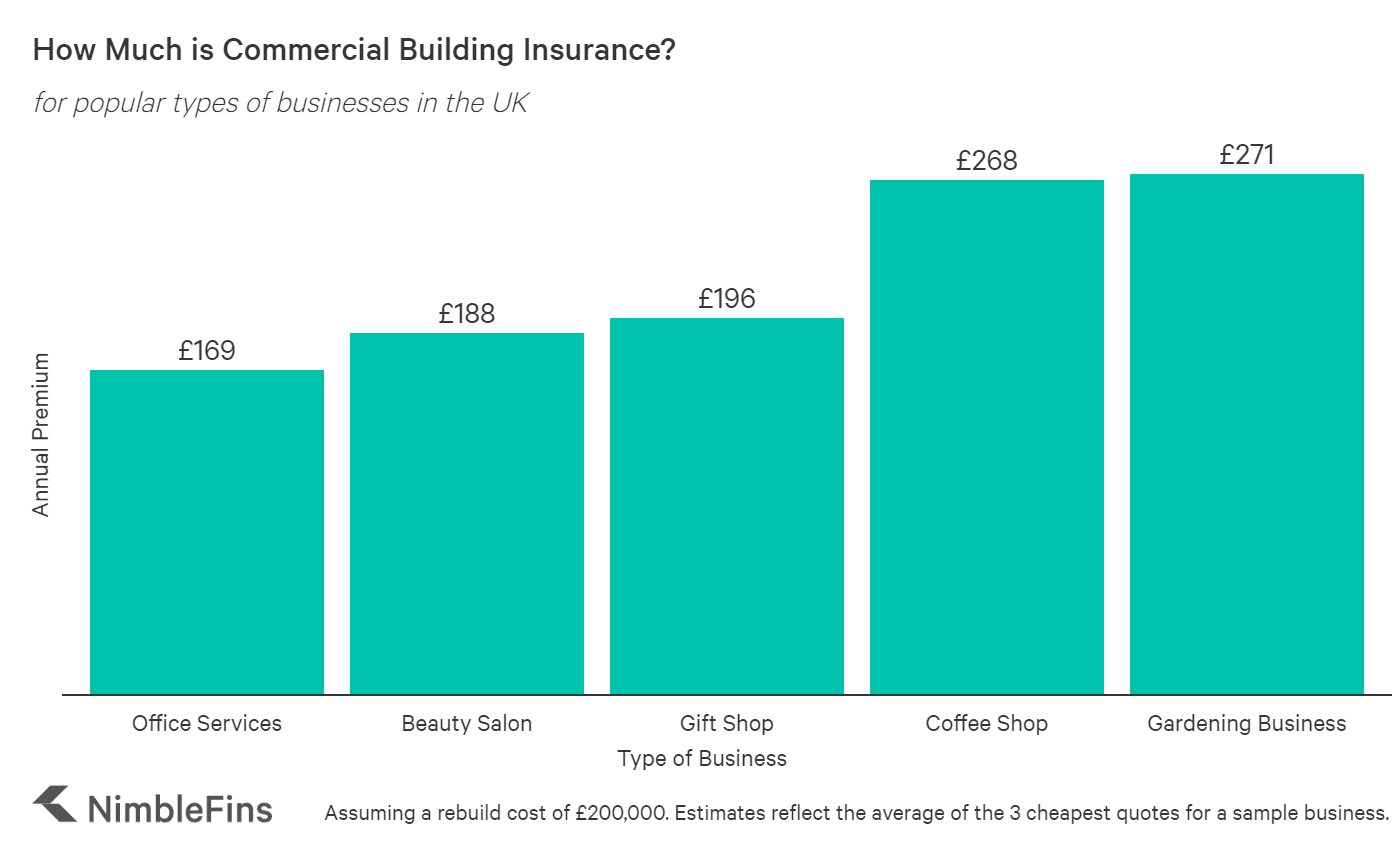 Chart showing the how much business building insurance costs in the UK by profession