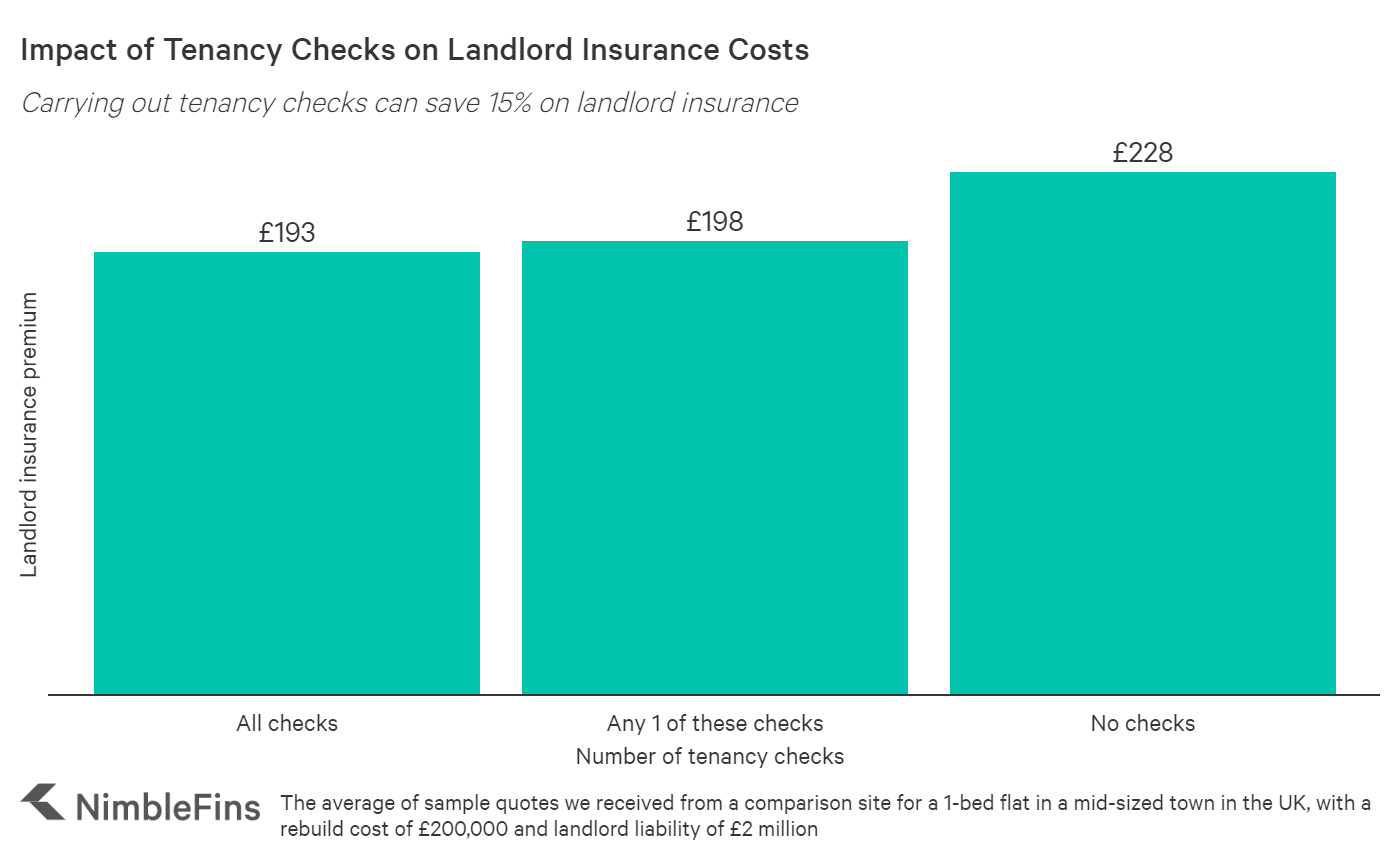 chart comparing the average cost of landlord insurance based on level of referencing