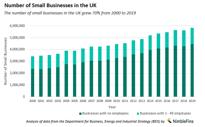Chart showing the number of small businesses in the UK