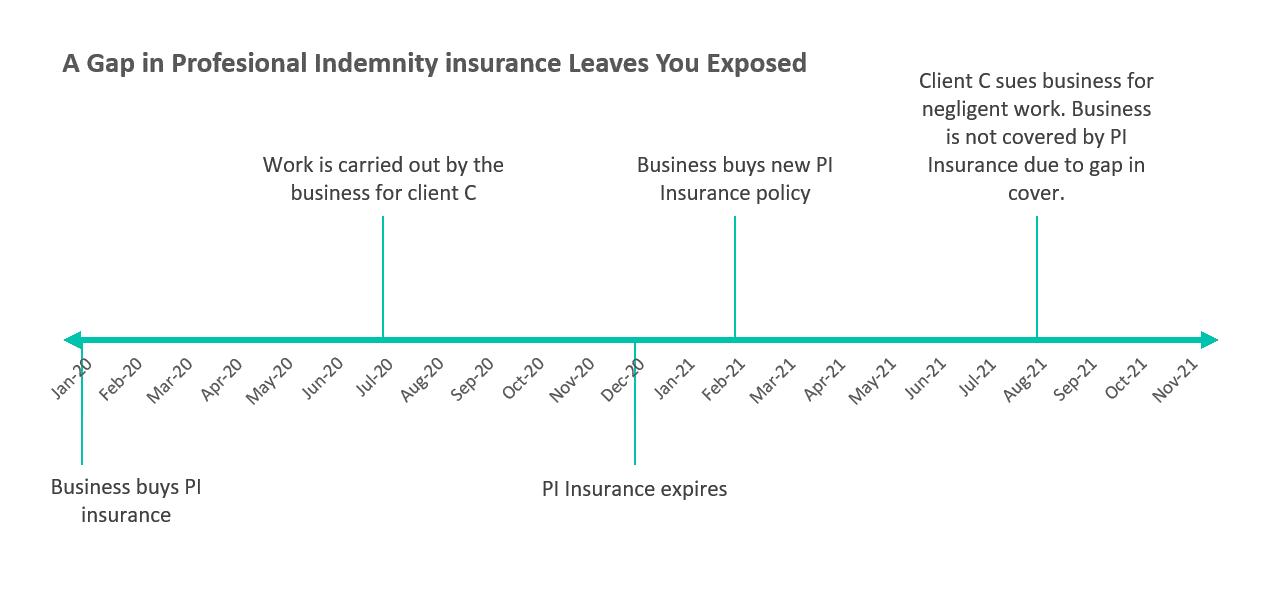 chart illustrating a PII gap
