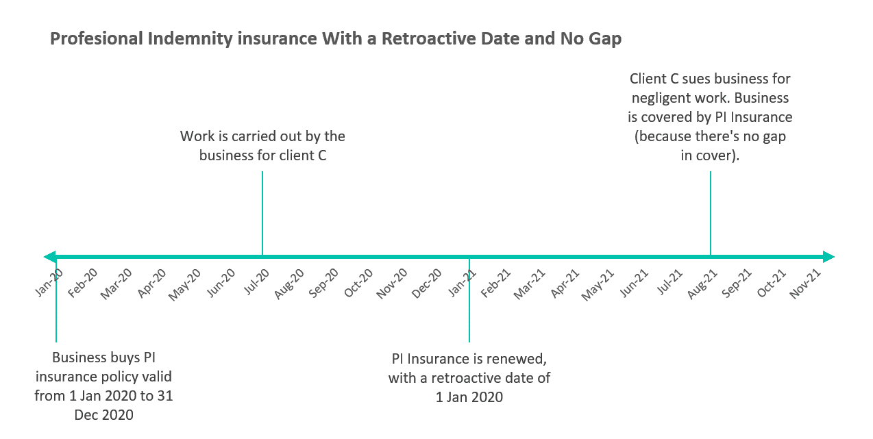 chart illustrating a renewal with no PII gap